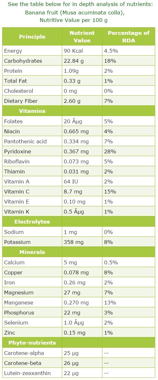 Banana Nutrition Feiten
