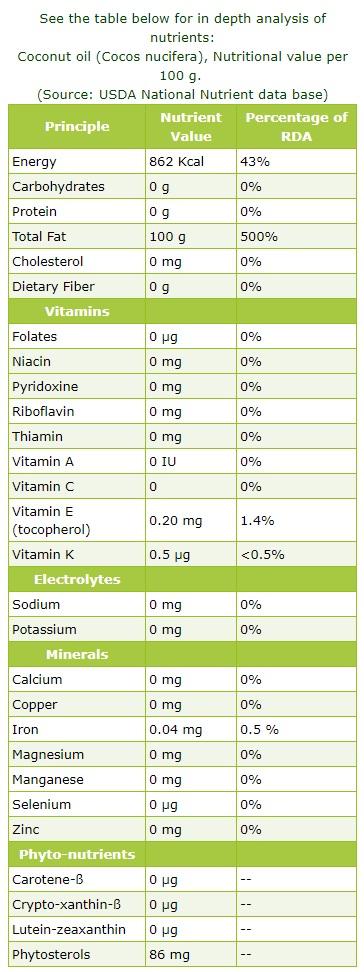 coconut-oil-nutrition