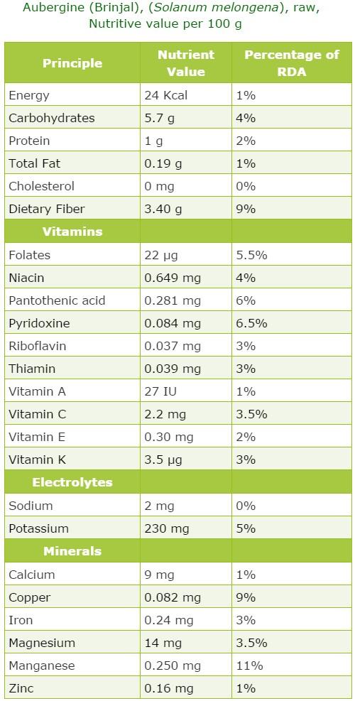 Aubergine Voedingswaarde