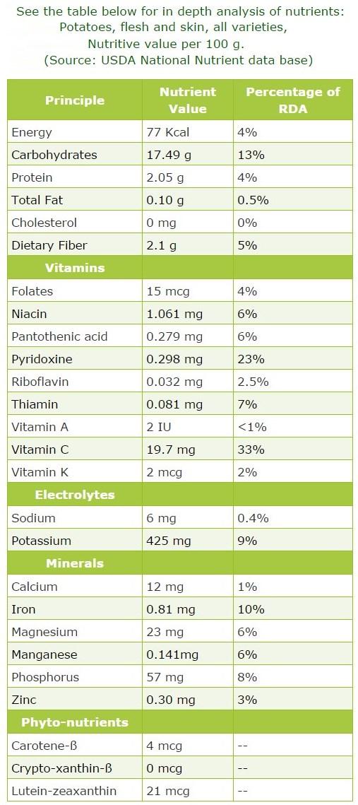 aardappelen-voedings-feiten